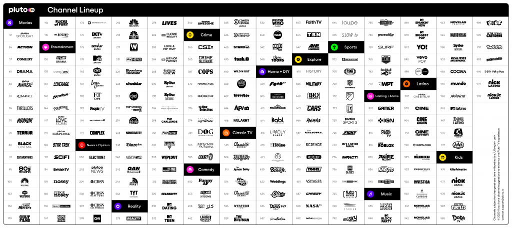 Pluto TV Channels list 2020